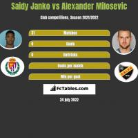 Saidy Janko vs Alexander Milosevic h2h player stats