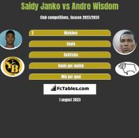 Saidy Janko vs Andre Wisdom h2h player stats