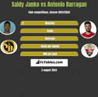 Saidy Janko vs Antonio Barragan h2h player stats