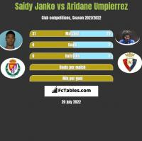 Saidy Janko vs Aridane Umpierrez h2h player stats