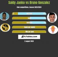 Saidy Janko vs Bruno Gonzalez h2h player stats