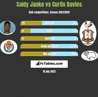 Saidy Janko vs Curtis Davies h2h player stats