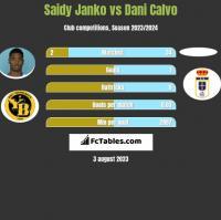 Saidy Janko vs Dani Calvo h2h player stats