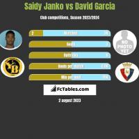 Saidy Janko vs David Garcia h2h player stats