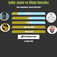 Saidy Janko vs Diego Gonzalez h2h player stats