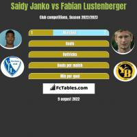Saidy Janko vs Fabian Lustenberger h2h player stats