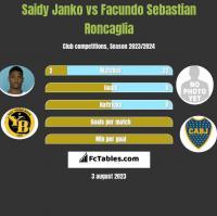 Saidy Janko vs Facundo Sebastian Roncaglia h2h player stats