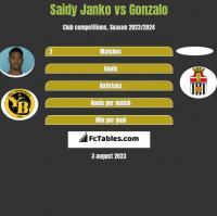 Saidy Janko vs Gonzalo h2h player stats
