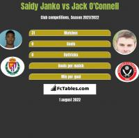 Saidy Janko vs Jack O'Connell h2h player stats