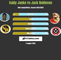 Saidy Janko vs Jack Robinson h2h player stats