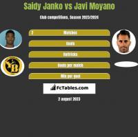 Saidy Janko vs Javi Moyano h2h player stats