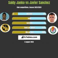 Saidy Janko vs Javier Sanchez h2h player stats