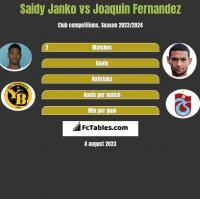 Saidy Janko vs Joaquin Fernandez h2h player stats