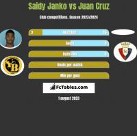 Saidy Janko vs Juan Cruz h2h player stats