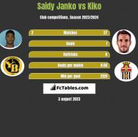 Saidy Janko vs Kiko h2h player stats