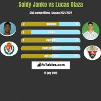 Saidy Janko vs Lucas Olaza h2h player stats