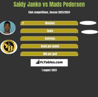 Saidy Janko vs Mads Pedersen h2h player stats