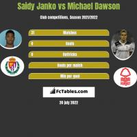 Saidy Janko vs Michael Dawson h2h player stats