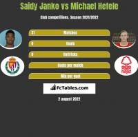 Saidy Janko vs Michael Hefele h2h player stats