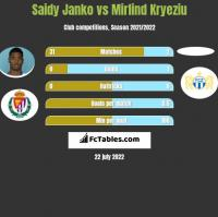 Saidy Janko vs Mirlind Kryeziu h2h player stats