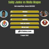 Saidy Janko vs Molla Wague h2h player stats