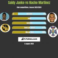 Saidy Janko vs Nacho Martinez h2h player stats