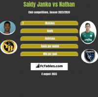 Saidy Janko vs Nathan h2h player stats