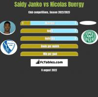 Saidy Janko vs Nicolas Buergy h2h player stats