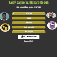 Saidy Janko vs Richard Keogh h2h player stats