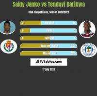 Saidy Janko vs Tendayi Darikwa h2h player stats