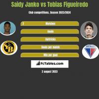 Saidy Janko vs Tobias Figueiredo h2h player stats