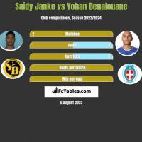 Saidy Janko vs Yohan Benalouane h2h player stats