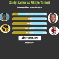 Saidy Janko vs Fikayo Tomori h2h player stats