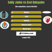 Saidy Janko vs Axel Bakayoko h2h player stats