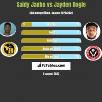 Saidy Janko vs Jayden Bogle h2h player stats