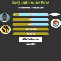Saidy Janko vs Luis Perez h2h player stats