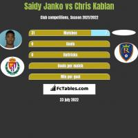 Saidy Janko vs Chris Kablan h2h player stats
