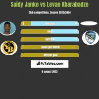 Saidy Janko vs Levan Kharabadze h2h player stats