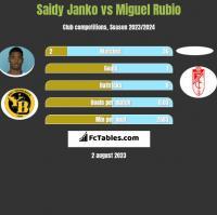 Saidy Janko vs Miguel Rubio h2h player stats