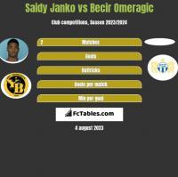 Saidy Janko vs Becir Omeragic h2h player stats