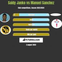Saidy Janko vs Manuel Sanchez h2h player stats
