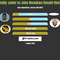 Saidy Janko vs John Nwankwo Donald Okeh h2h player stats