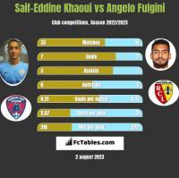 Saif-Eddine Khaoui vs Angelo Fulgini h2h player stats