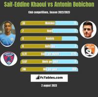 Saif-Eddine Khaoui vs Antonin Bobichon h2h player stats