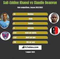 Saif-Eddine Khaoui vs Claudio Beauvue h2h player stats