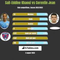 Saif-Eddine Khaoui vs Corentin Jean h2h player stats