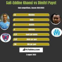 Saif-Eddine Khaoui vs Dimitri Payet h2h player stats