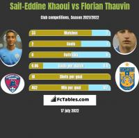 Saif-Eddine Khaoui vs Florian Thauvin h2h player stats