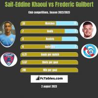 Saif-Eddine Khaoui vs Frederic Guilbert h2h player stats