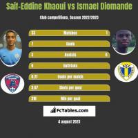 Saif-Eddine Khaoui vs Ismael Diomande h2h player stats